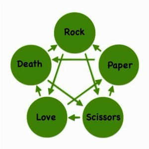RockPaperScissorsLoveDeath